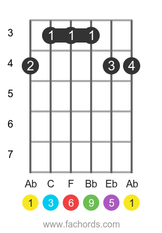Ab 6/9 position 1 guitar chord diagram
