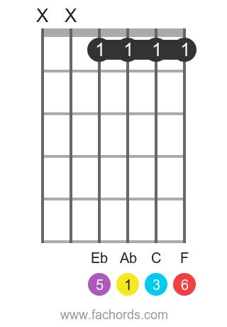 Ab 6 position 1 guitar chord diagram