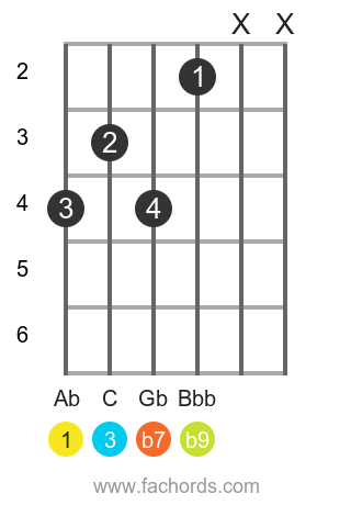 Ab 7(b9) position 1 guitar chord diagram