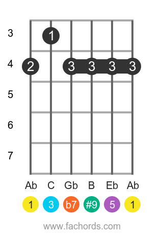 Ab 7(#9) position 1 guitar chord diagram