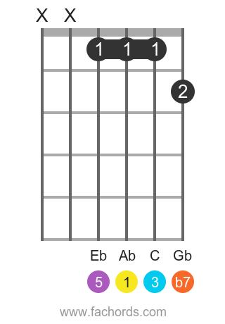 Ab 7 position 1 guitar chord diagram