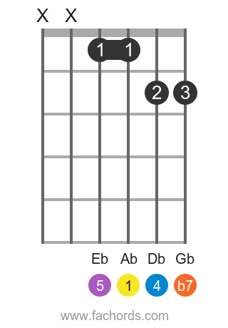 Ab 7sus4 position 1 guitar chord diagram