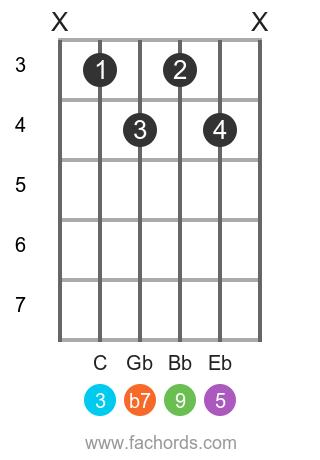 Ab 9 position 1 guitar chord diagram