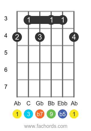 Ab 9b5 position 1 guitar chord diagram