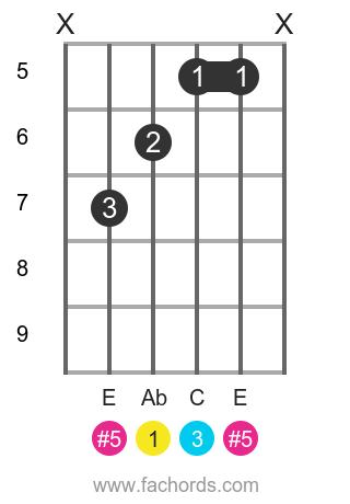 Ab aug position 1 guitar chord diagram