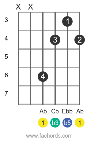 Ab dim position 1 guitar chord diagram
