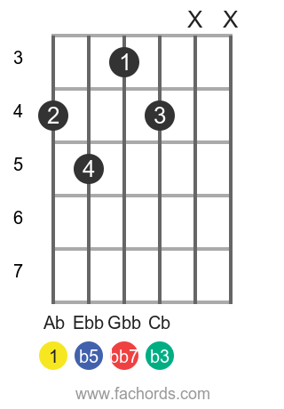 Ab dim7 position 1 guitar chord diagram
