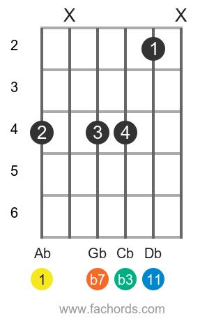Ab m11 position 2 guitar chord diagram