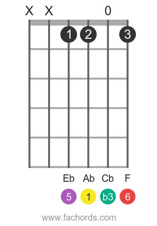 Ab m6 position 1 guitar chord diagram