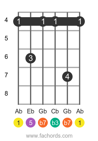 Ab m7 position 1 guitar chord diagram