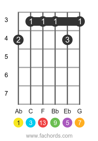 Ab maj13 position 1 guitar chord diagram
