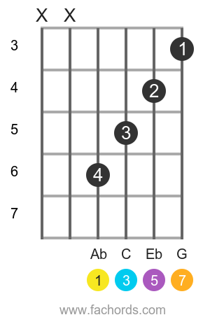 Ab maj7 position 1 guitar chord diagram