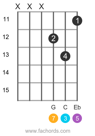 Abmaj7 Guitar Chord