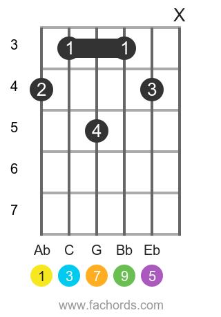 Ab maj9 position 1 guitar chord diagram