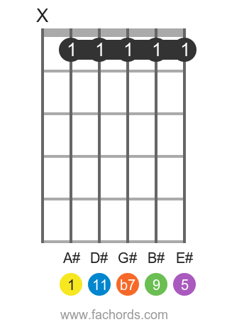A# 11 position 1 guitar chord diagram