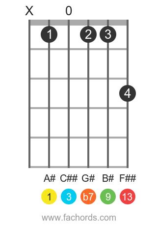 A# 13 position 1 guitar chord diagram