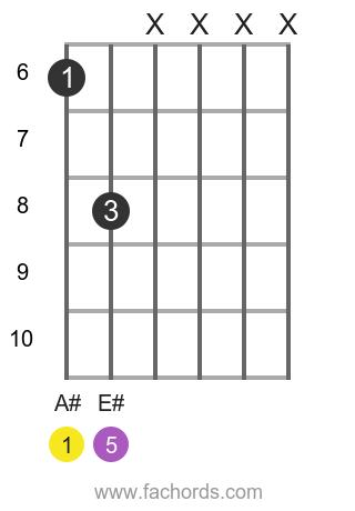 A# 5 position 1 guitar chord diagram