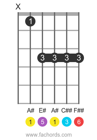 A# 6 position 1 guitar chord diagram