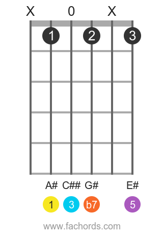 A# 7(b9) position 1 guitar chord diagram