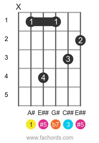 A# 7(#5) position 1 guitar chord diagram