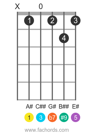 A# 7(#9) position 1 guitar chord diagram