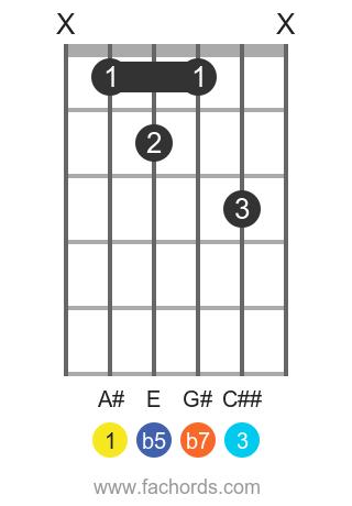 A# 7b5 position 1 guitar chord diagram
