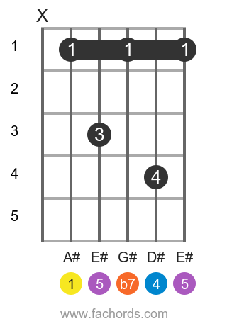 A# 7sus4 position 1 guitar chord diagram