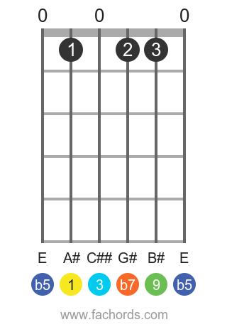 A# 9b5 position 1 guitar chord diagram