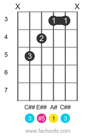 A# aug position 1 guitar chord diagram