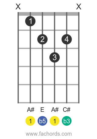 A# dim position 1 guitar chord diagram