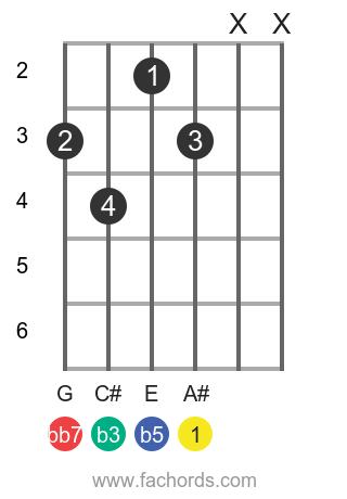 A# dim7 position 1 guitar chord diagram