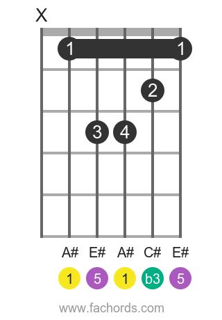 A# m position 1 guitar chord diagram