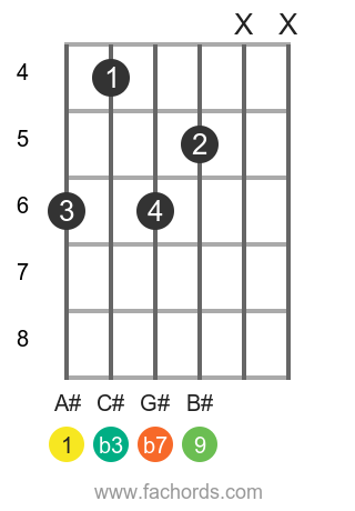 A# m9 position 1 guitar chord diagram