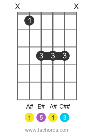 A# maj position 1 guitar chord diagram
