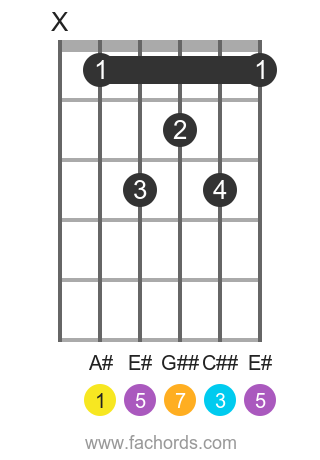 A# maj7 position 1 guitar chord diagram