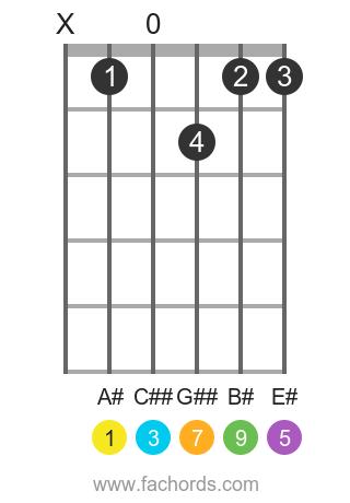 A# maj9 position 1 guitar chord diagram