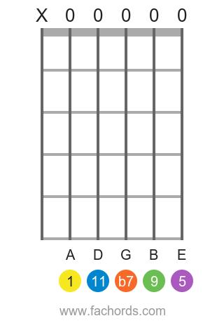 A 11 position 1 guitar chord diagram