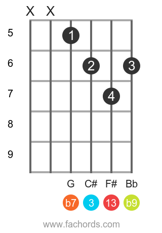 A 13(b9) position 5 guitar chord diagram