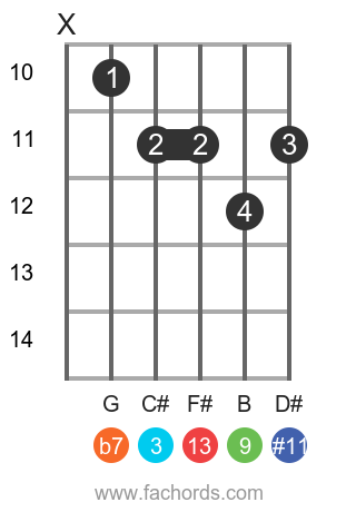 A 13(#11) position 1 guitar chord diagram