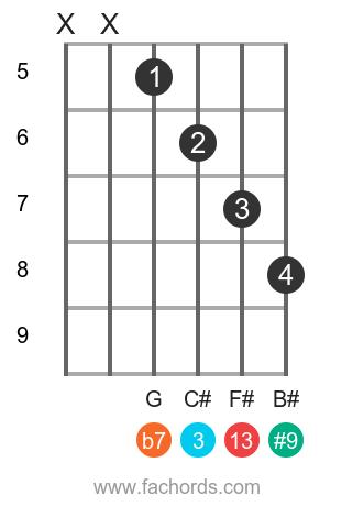 A 13(#9) position 1 guitar chord diagram
