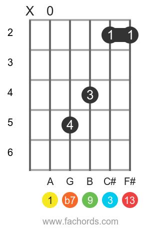 A 13 position 1 guitar chord diagram