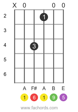 A 6/9 position 1 guitar chord diagram