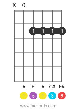 A 6 position 1 guitar chord diagram