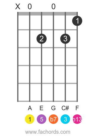 A 7(b13) position 1 guitar chord diagram