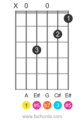 A 7(#5) position 1 guitar chord diagram