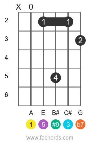 A 7(#9) position 1 guitar chord diagram