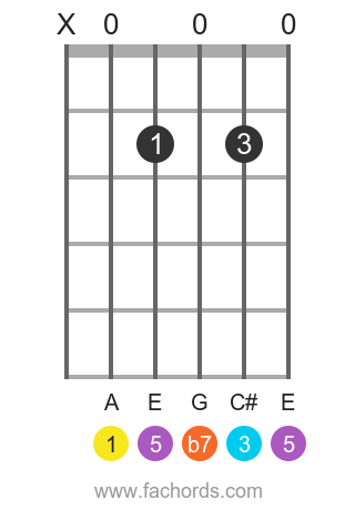 A 7 position 1 guitar chord diagram
