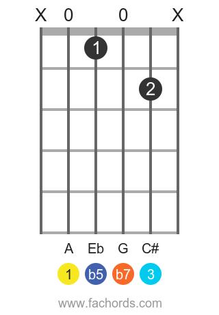 A 7b5 position 1 guitar chord diagram