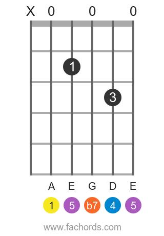 A 7sus4 position 1 guitar chord diagram