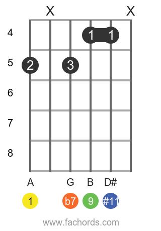 A 9(#11) position 1 guitar chord diagram